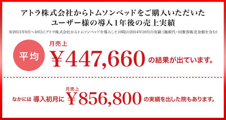 アトラ株式会社からトムソンベッドをご購入いただいたユーザー様の導入1年後の売上実績 ※2013年9月~10月にアトラ株式会社からトムソンベッドを導入した10院の2014年10月の実績(施術代・回数券販売金額を含む) 平均月売上 \447,660 の結果が出ています。なかには導入初月に \856,800 の実績を出した院もあります。